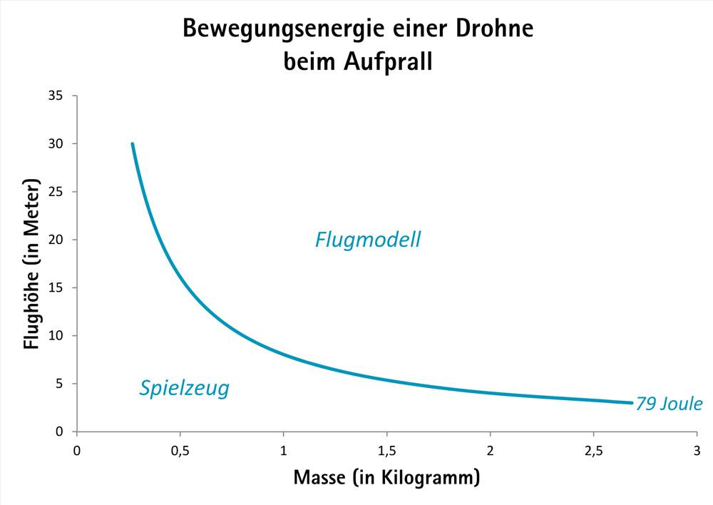 Drohne Aufprall, drohnen fliegen in österreich, drohne in österreich, gesetz, bestimmungen, registrieren, pilotenschein, austro control, miles and shores, reiseblog
